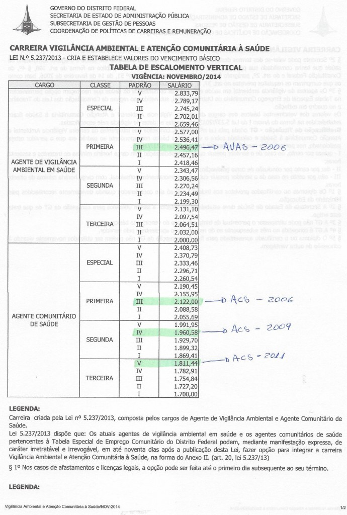 TABELA DE VENCIMENTO DOS AVAS E ACS VIGÊNCIA NOVEMBRO 20014