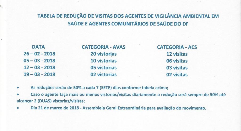 TABELA DE REDUÇÃO DE VISITAS DOS AGENTES DE VIGILANTES AMBIENTA